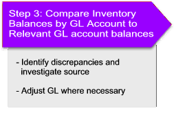 Compare Inventory Balances to GL